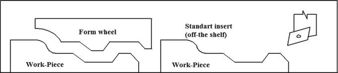 Gia công cơ khí tiện và gia công cơ khí mài